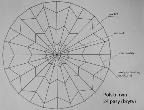 Polski Irvin.png